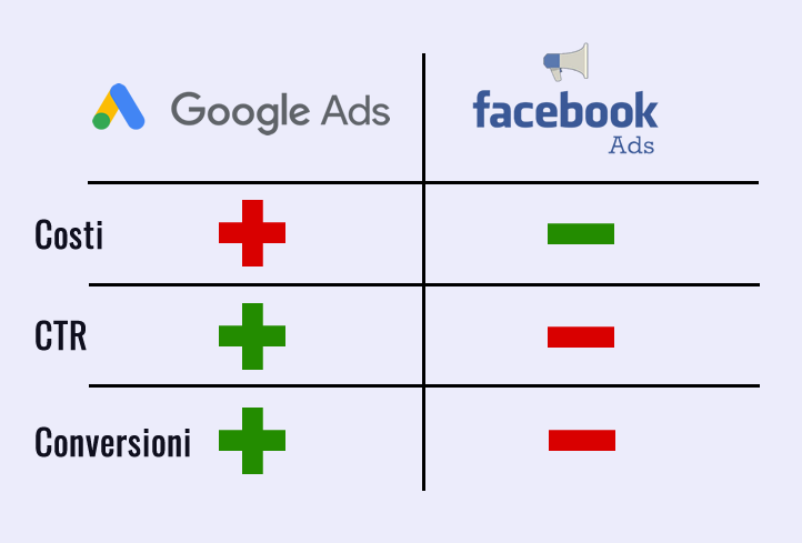 Annunci Facebook Ads vs Google Ads