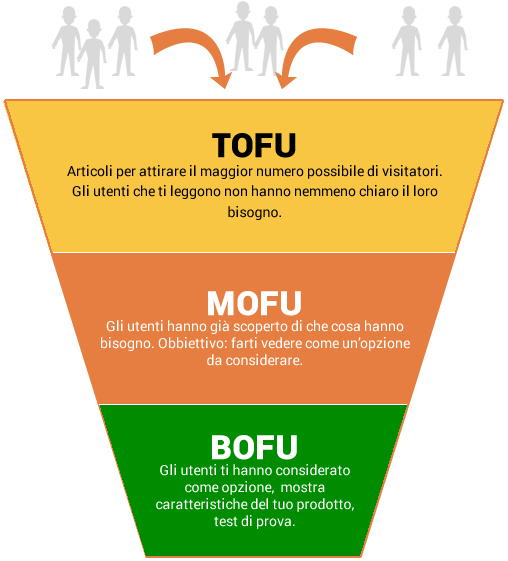 funnel: TOFU, MOFU, BOFU