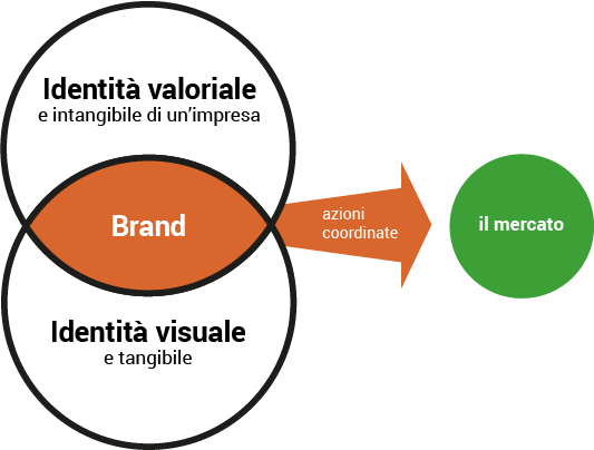 brand identità