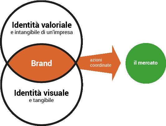 strategia di brand