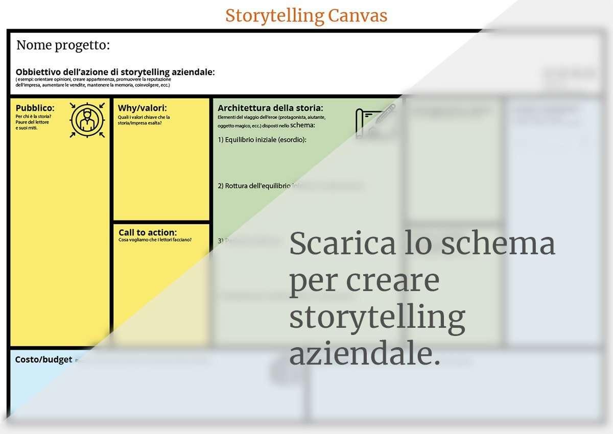 Facsimile dello storytelling model canvas