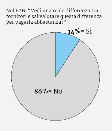 grafico B2B
