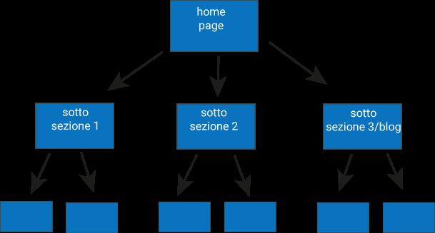 struttura albero sito